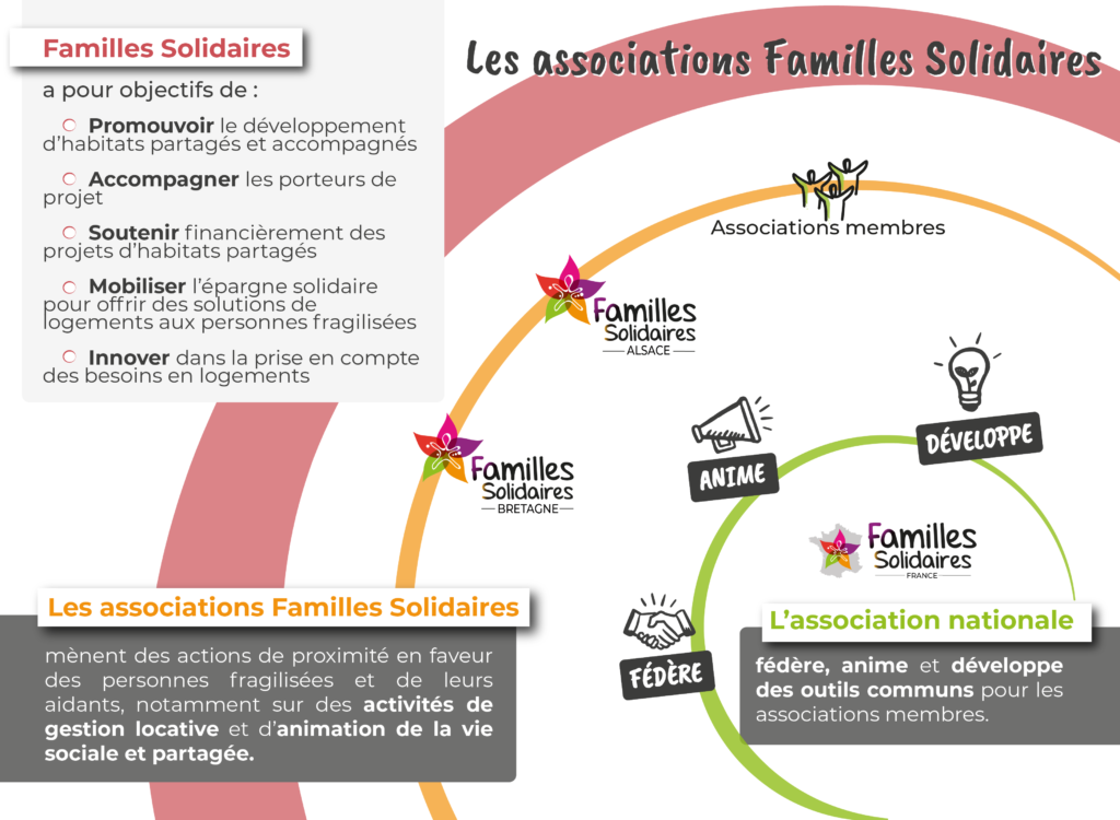 Schéma des associations de Familles Solidaires